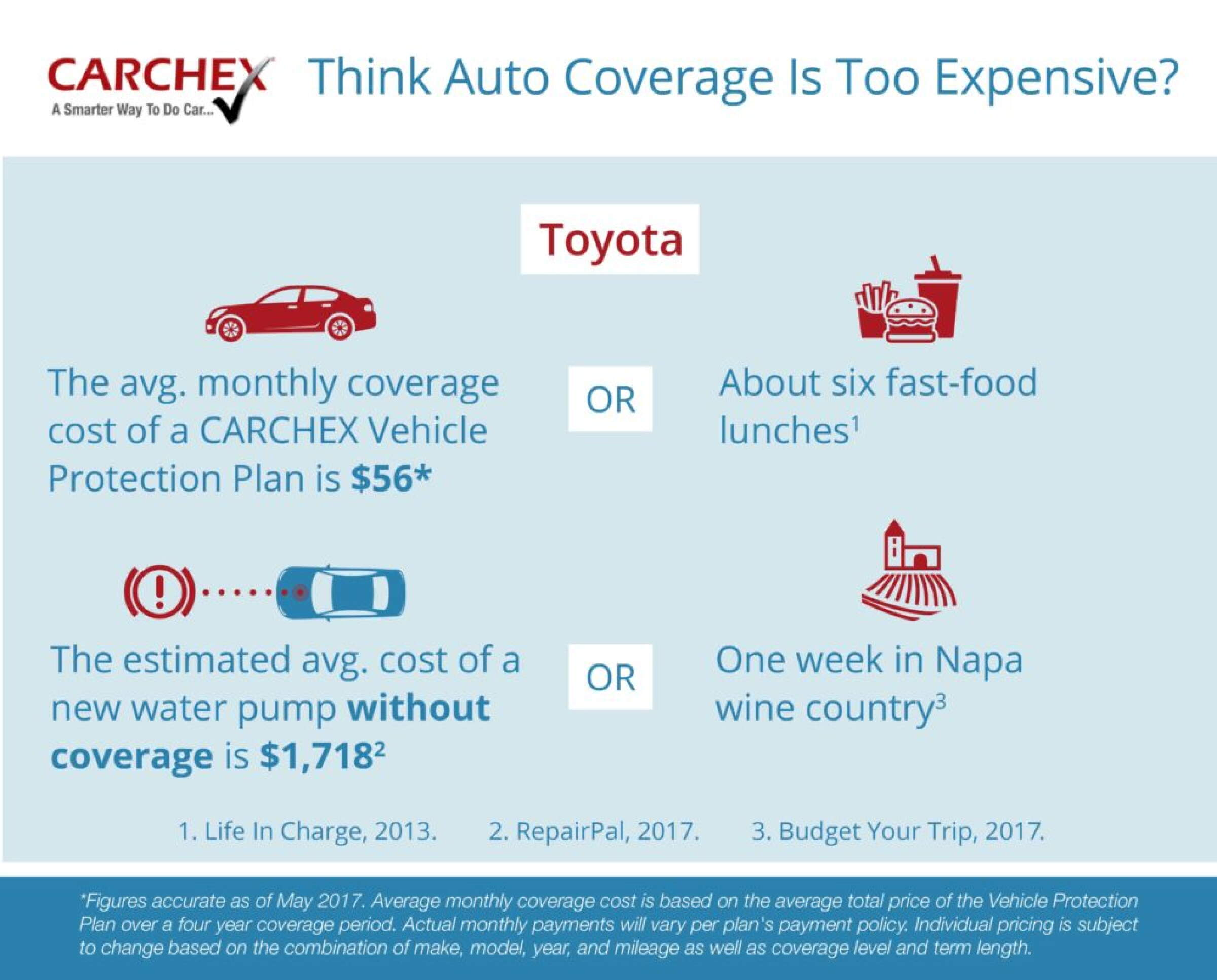 What Does a Toyota Extended Warranty Cost?