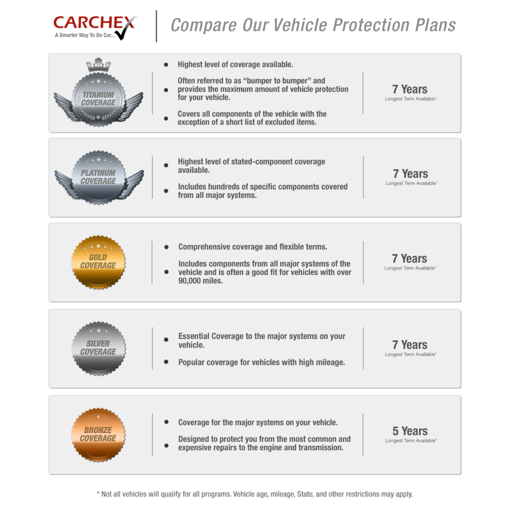 CARCHEX Extended Vehicle Protection Plans