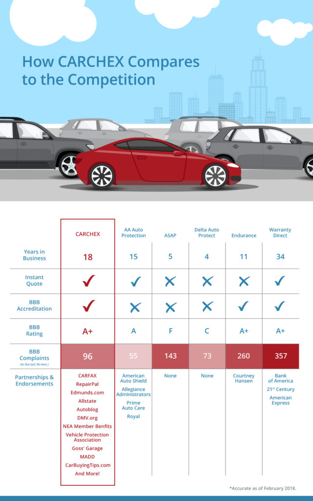 CARCHEX car warranty competition