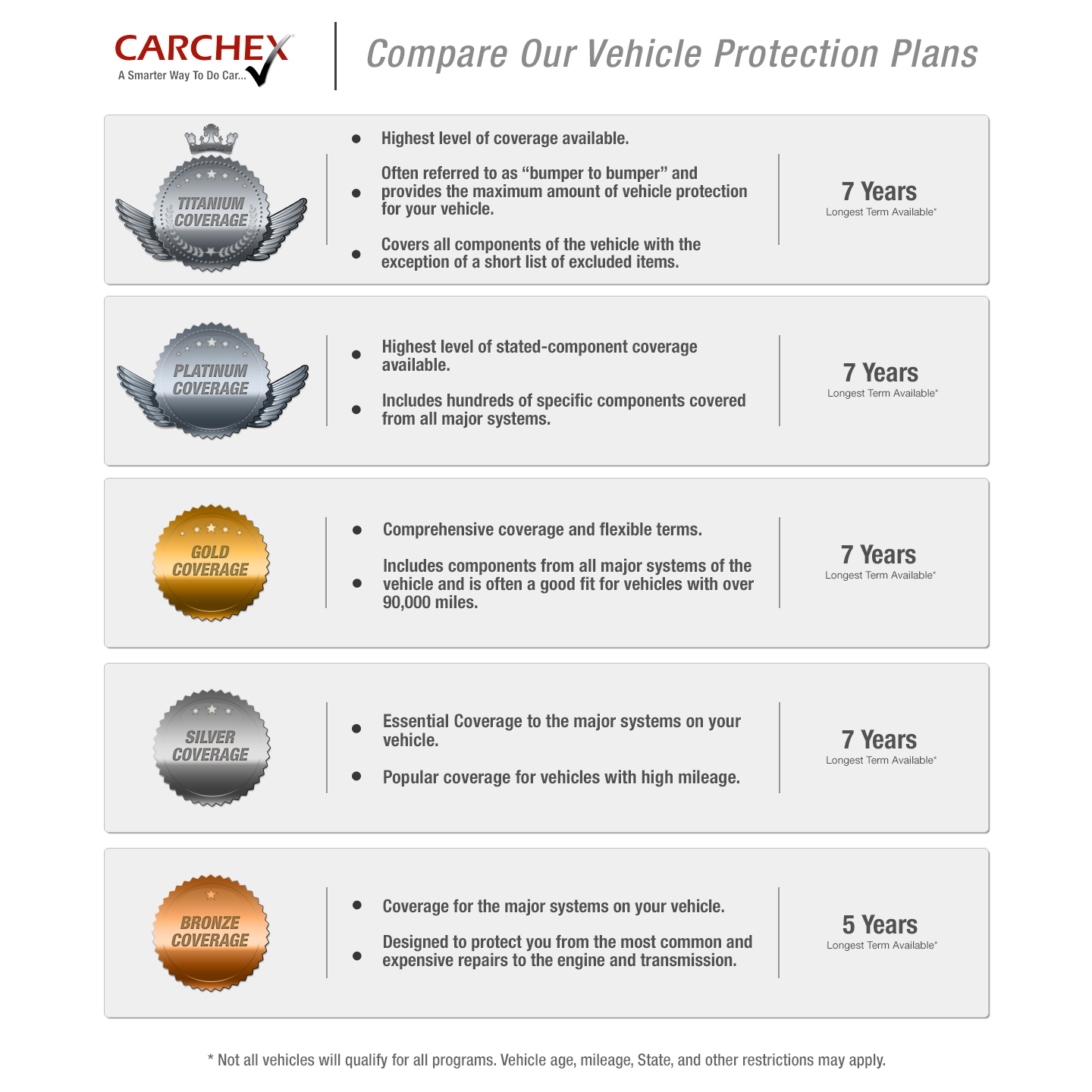 comparison-of-carchex-warranty-plans