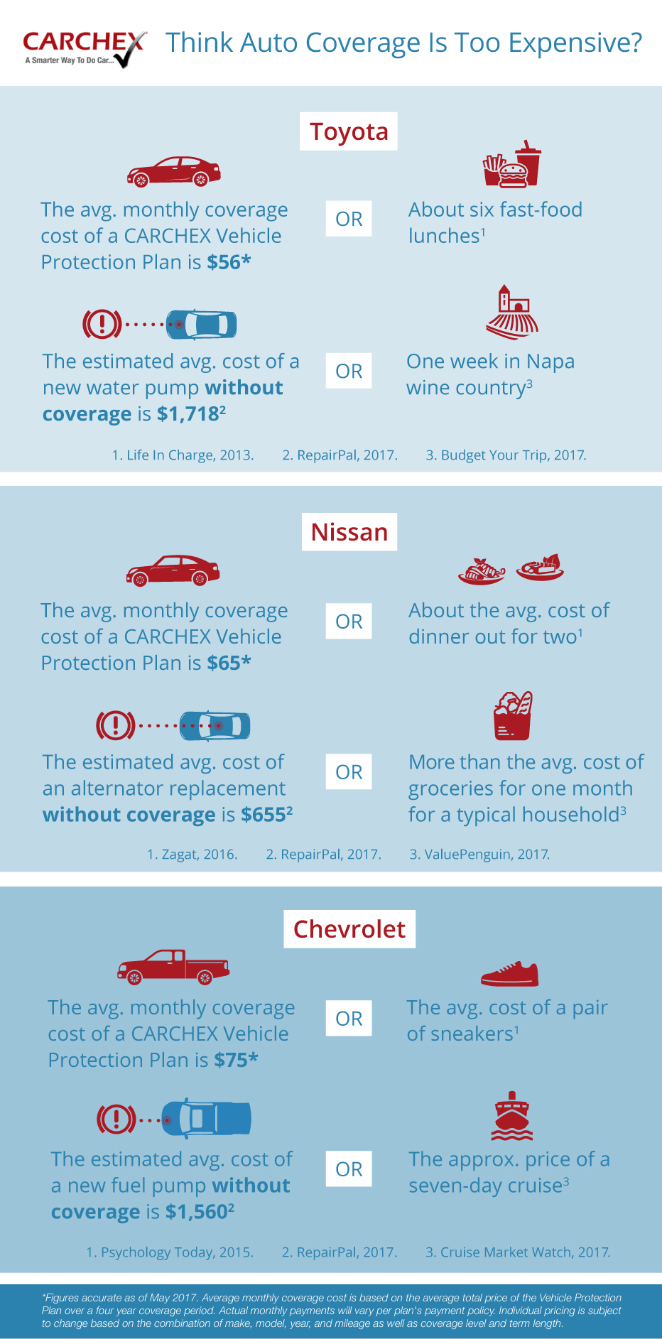 infographic on the average cost of car warranty coverage